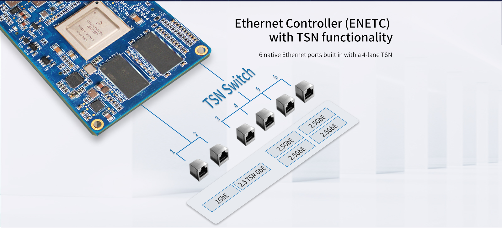 LS1028 Ethernet can support TSN