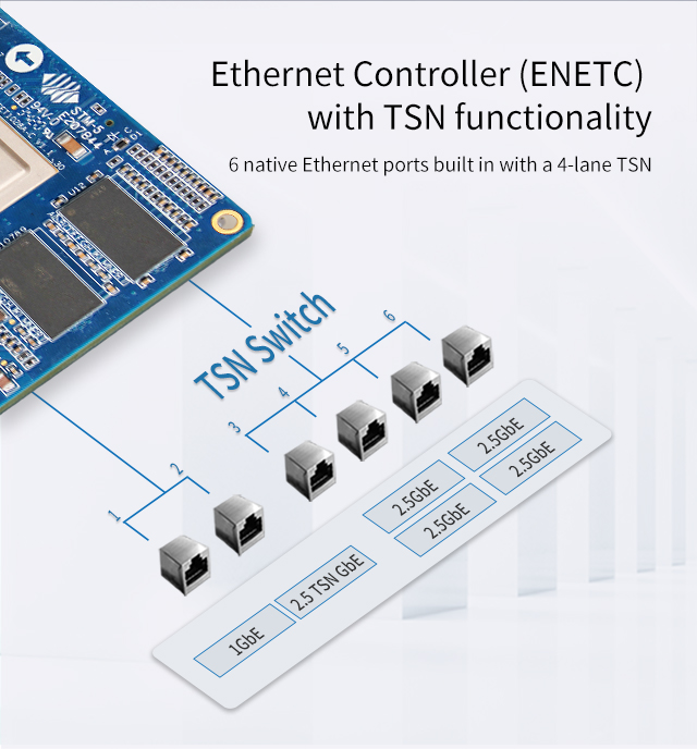 LS1028A Ethernet can support TSN